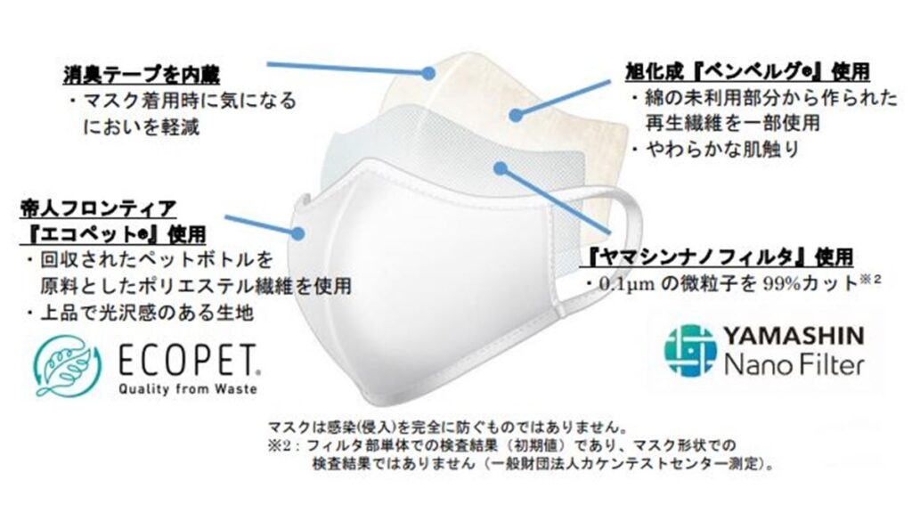 セブンイレブン「洗えるマスク」の性能や効果はどう?