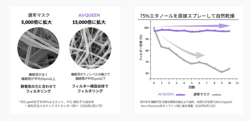 佐藤栞里愛用のKF94「AirQUEEN」マスク性能表